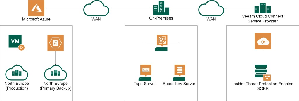 Image showing public cloud backing up to an on-premises environment with a Tape Server and additionally a connection to a Veeam Cloud Connect Service Provider with Insider Threat Protection Enabled.
