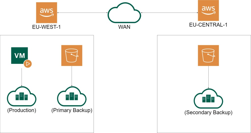 Image showing two AWS regions with S3 buckets in both regions being utilised for backups.