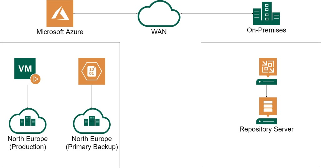 Image displaying connectivity between a public cloud (Azure) and an on-premises environment.
